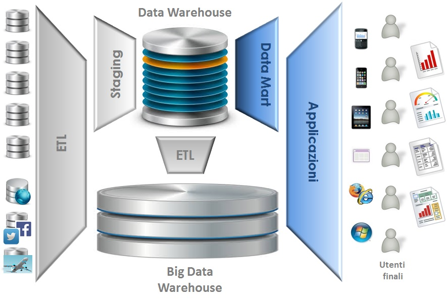Big Data Warehouse
